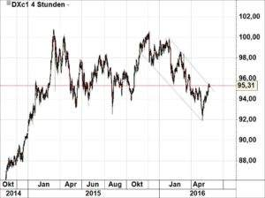 Dollar-Index230516