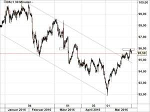 Dollar-Index310516