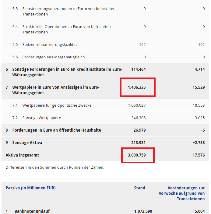 EZB Bilanz 2
