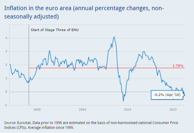 EZB-Inflation