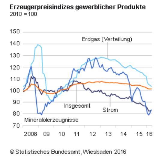 Erzeugerpreise EZB