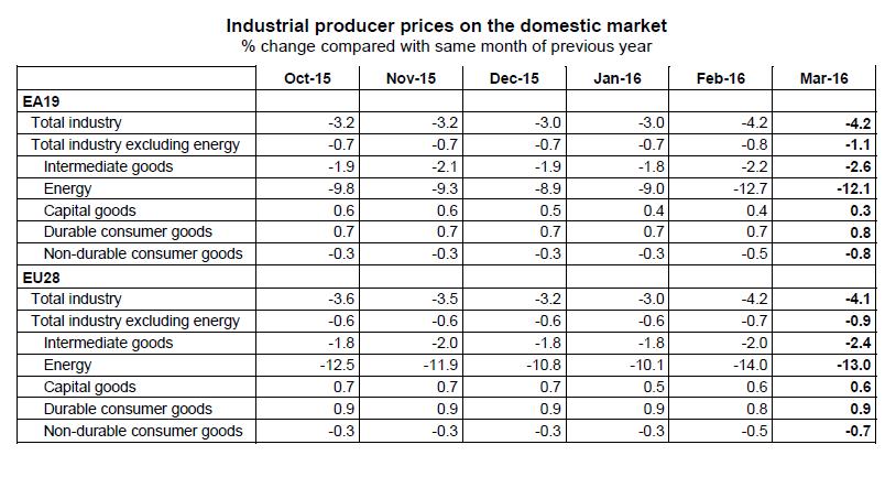 Eurozone Produzentenpreise 3