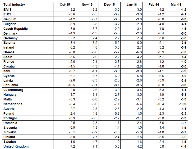 Eurozone Produzentenpreise 4