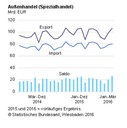 Verfolgt die Regierung neben dem Ausgleich der Handelsbilanz (Überschuss oder Defizit) noch weitere Ziele, wie etwa einer Stagnation der inländischen Produktion, wird der zusätzliche Einsatz fiskalpolitischer Maßnahmen notwendig.