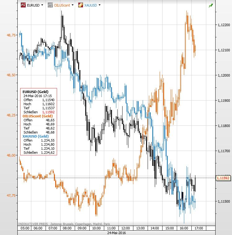Gold Ölpreis EURUSD