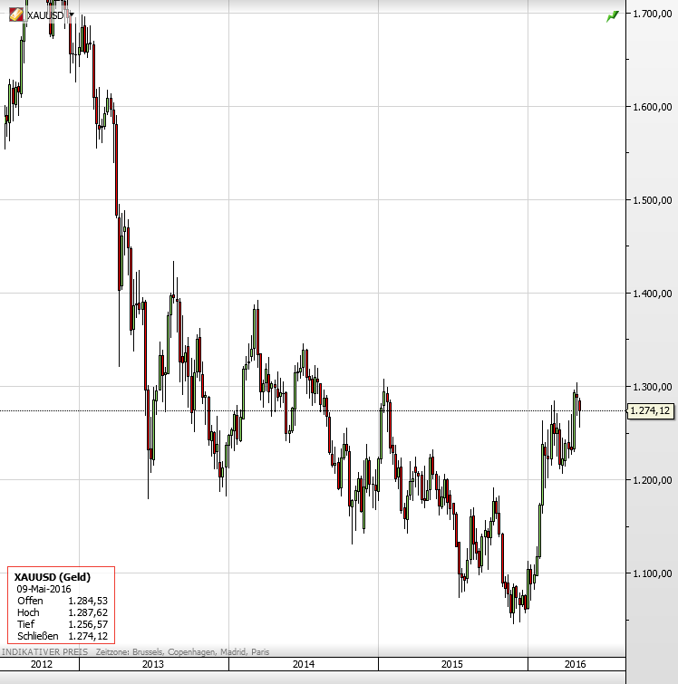 Gold seit 2012