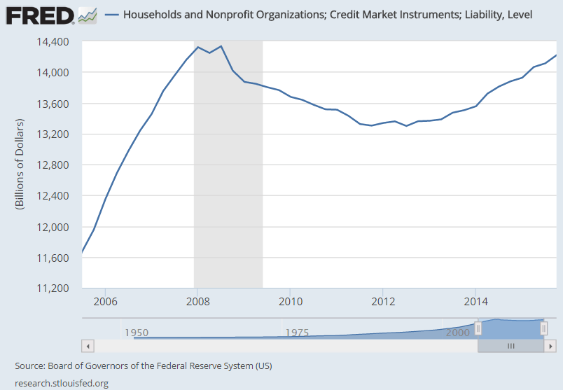 Haushaltsverschuldung USA 2