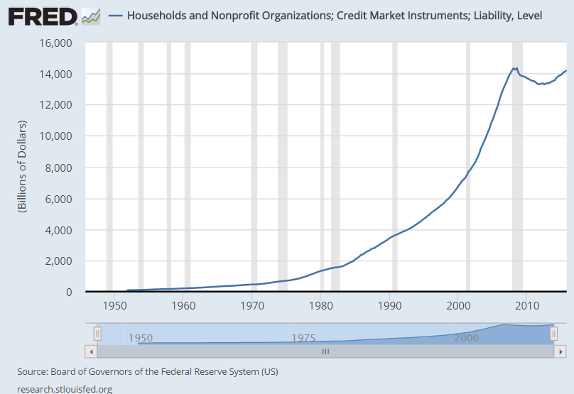 Haushaltsverschuldung USA