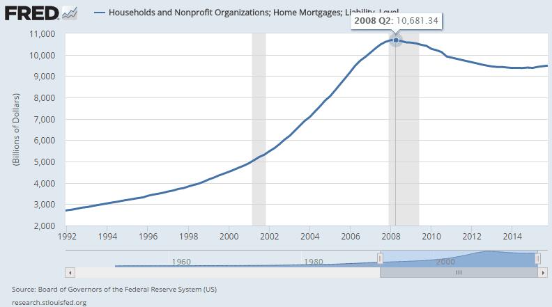 Hypothekenschulden USA