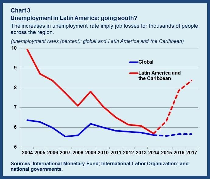 IWF Südamerika