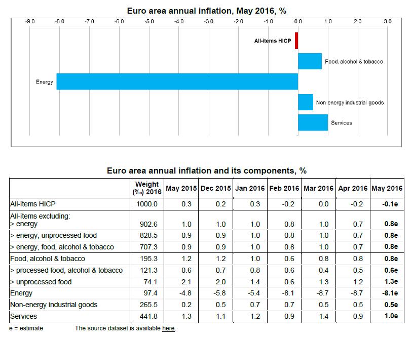 Inflation Eurozone 2