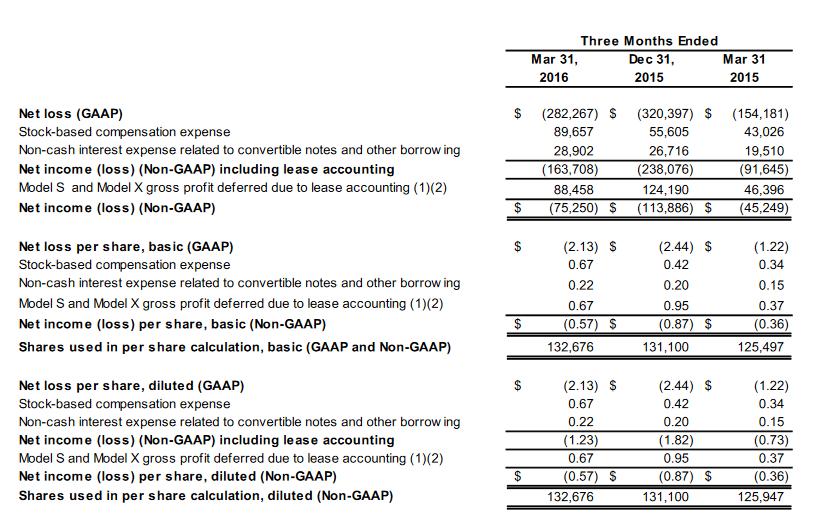 Tesla-Quartalszahlen 2