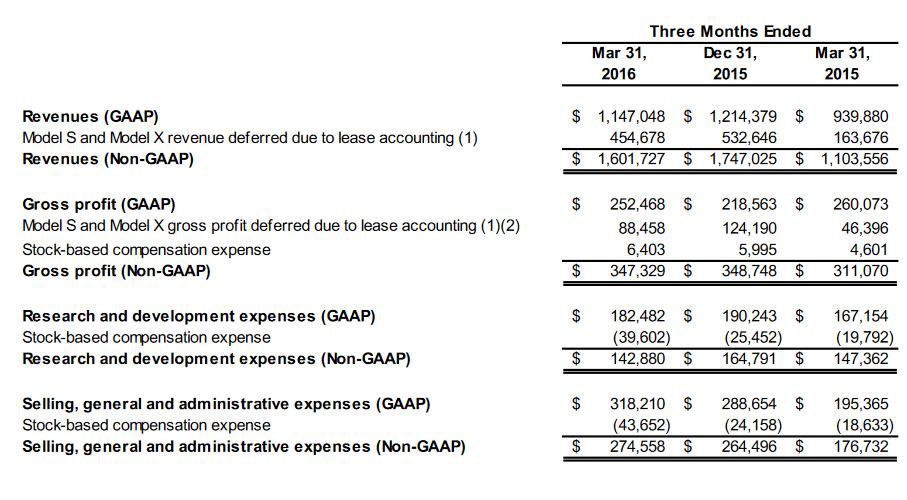 Tesla-Quartalszahlen 3