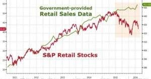 US-Einzelhandel