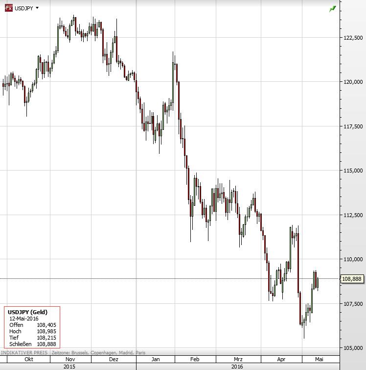 USDJPY Yen