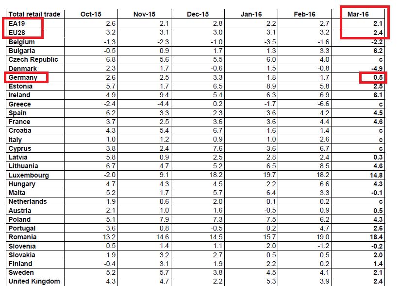 Volumen Einzelhandelsumsätze