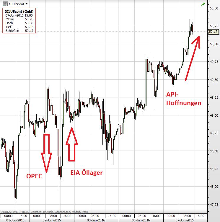 Ölpreis 7