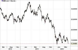 Deutsche Bank 140616