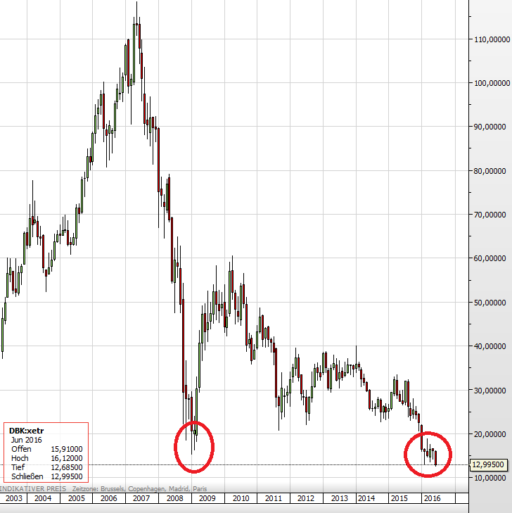 Deutsche Bank Brexit