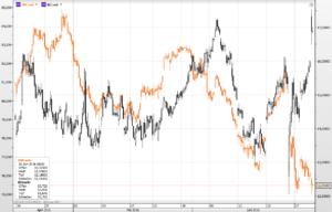 Deutsche Bank und Beiersdorf