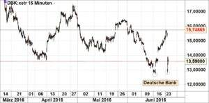 Deutsche Bank240616