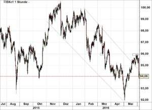 Dollar-Index 060616