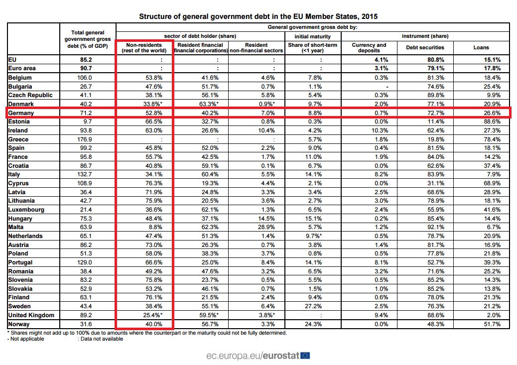 EU-Staatsschulden 3