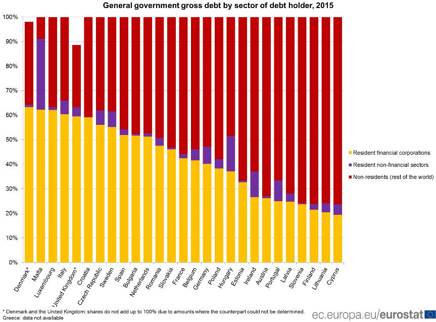 EU-Staatsschulden