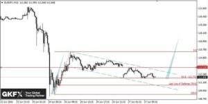 EUR/JPY, 15 Minuten