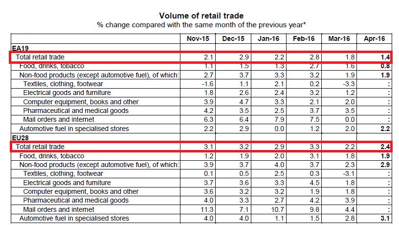 Einzelhandelsumsätze Volumen EU 3