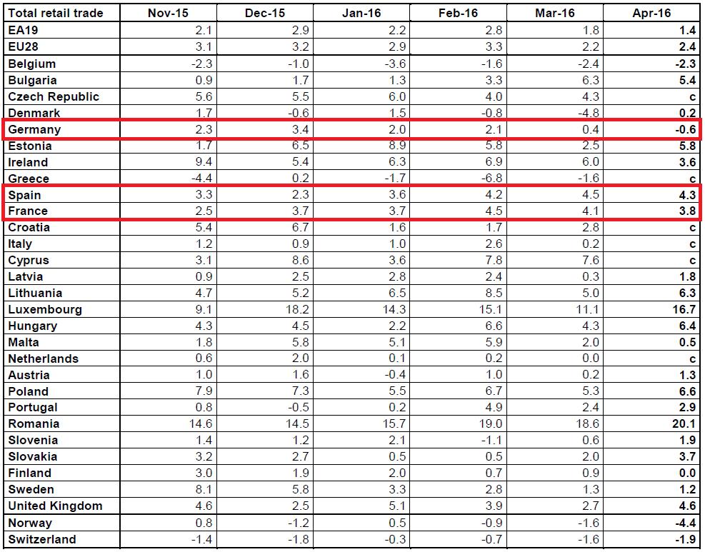 Einzelhandelsumsätze Volumen EU 4