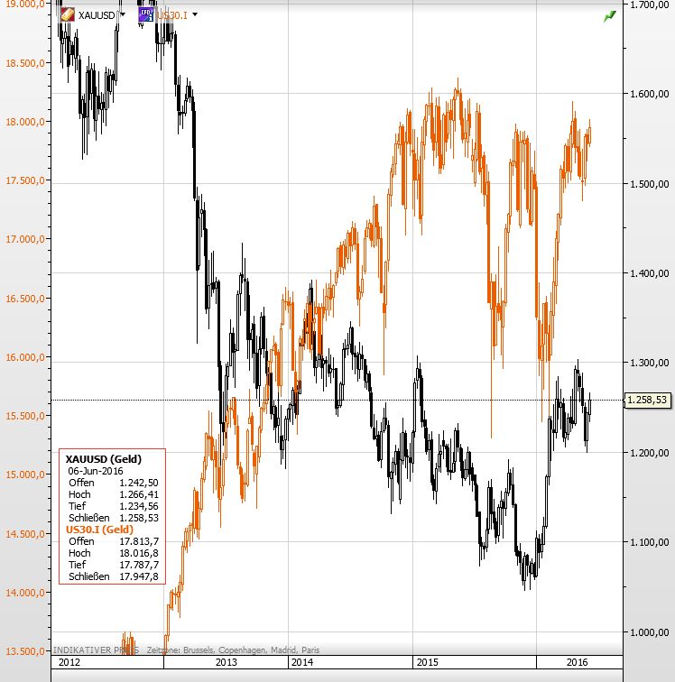 Gold Dow