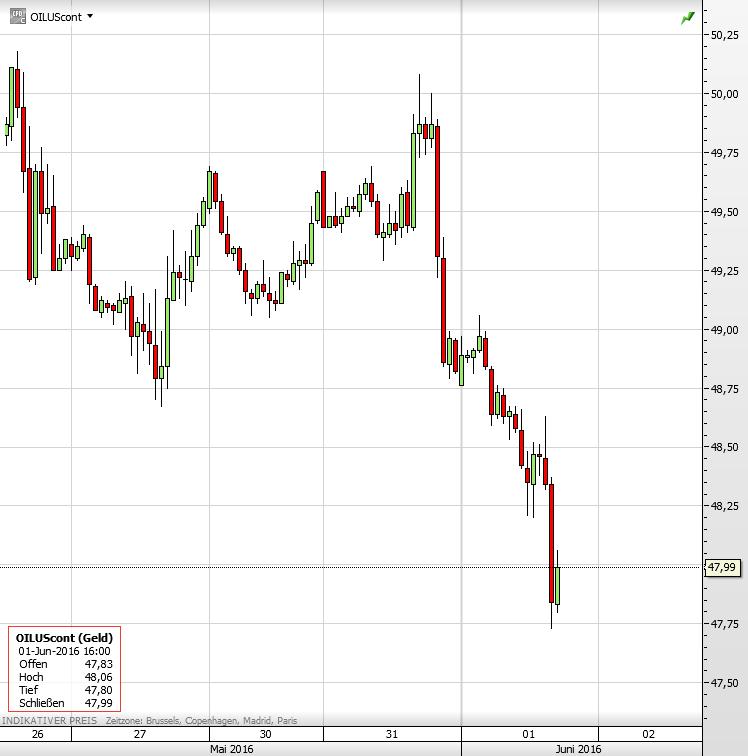 OPEC-Treffen