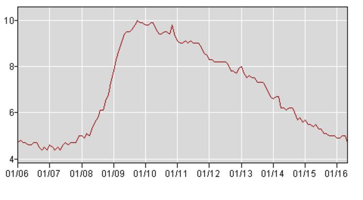 US-Wirtschaft Arbeitslosenquote