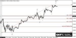 Dow Jones, 15 Minutenbasis