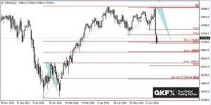 Dow Jones, Tagesbasis