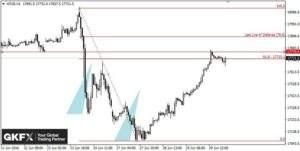 Dow Jones Stundenbasis