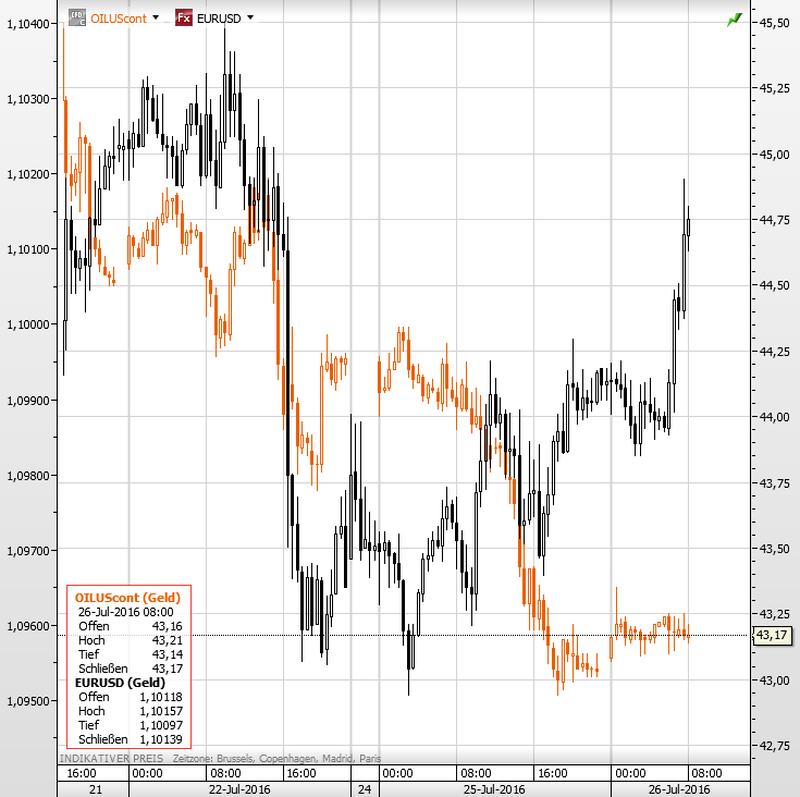Öl Euro