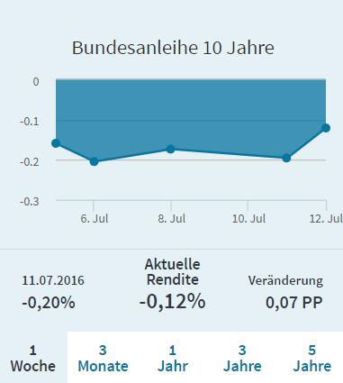 Bundesanleihe 3