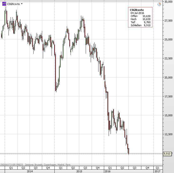 Credit Suisse-Aktie 2
