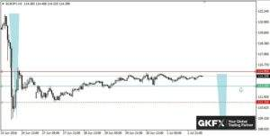 EUR/JPY, Stundenbasis