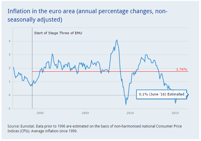 EZB Inflation