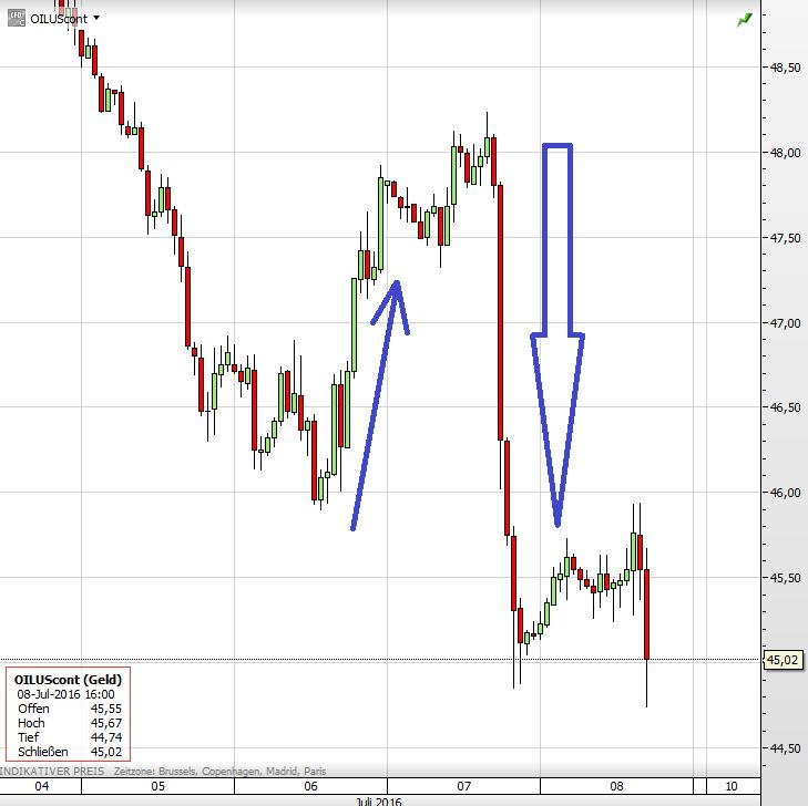 WTI-Ölpreis