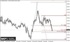 EUR/NZD, Wochenbasis