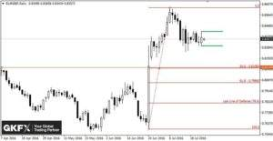 EUR/GBP, Tagesbasis