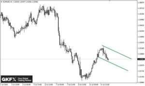 EUR/NZD, Stundenbasis