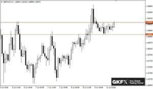 GBP/CAD, Stundenbasis