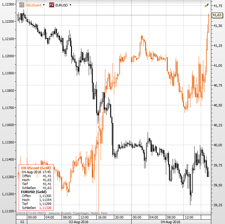 Öl EURUSD