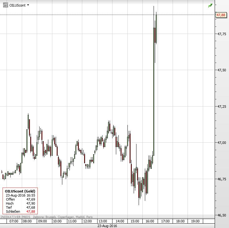 Ölpreis Iran