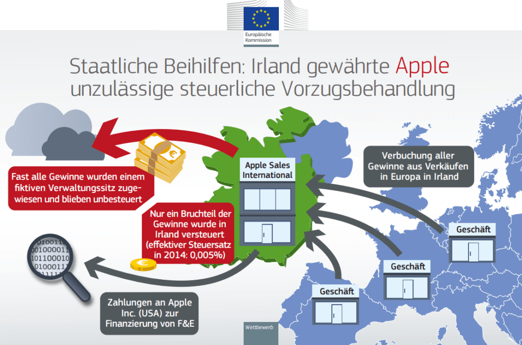 Apple EU 2